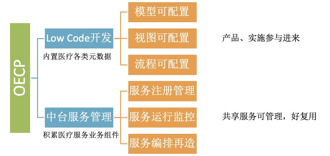 OECP的主要方向
